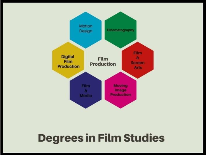 Degrees in Film Studies