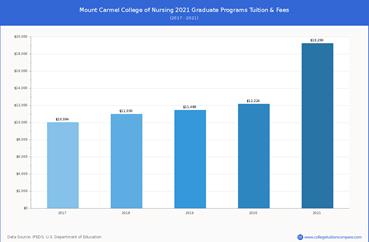 Mount Carmel College of Nursing's tuition fee:
