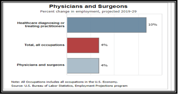 Job Prospects for Pharmacists and Doctors:
