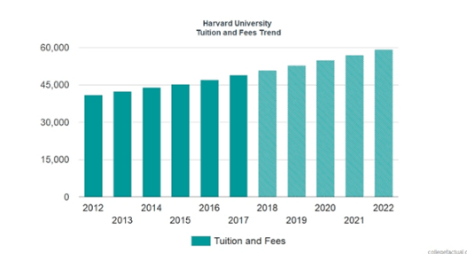 Harvard University tuition fee and financial aid
