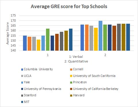 GRE vs MCAT: Statistics for Top Schools 2021