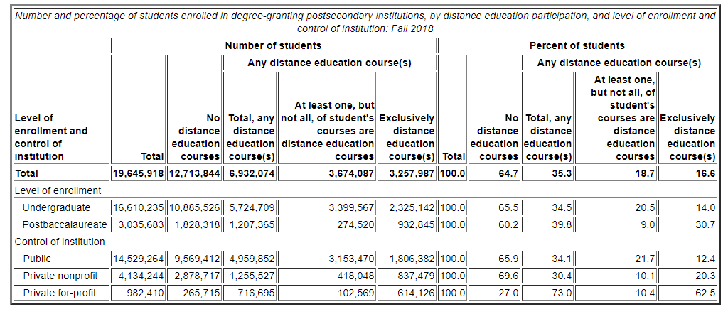 Number and percentage of students enrolled in degree-granting postsecondary institutions, by distance education